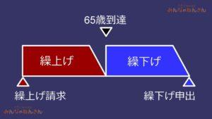 繰上げ月と繰下げ月は新幹線の図で覚える