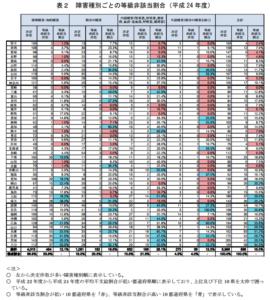 【みんなのねんきん】障害年金 等級種別ごとの等級非該当割合