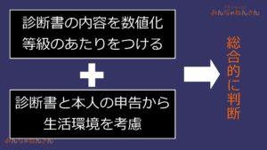 【みんなのねんきん】精神障害ガイドライン