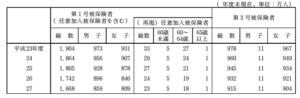 【みんなのねんきん】年金月額5万円 君は生き延びることができるか 国民年金編
