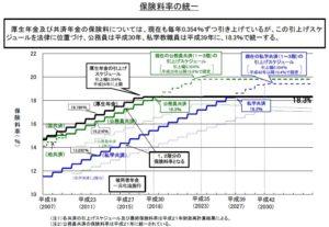 【みんなのねんきん】被用者年金一元化後の厚生年金の保険料率