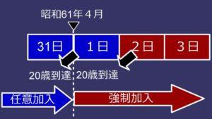【みんなのねんきん】振替加算は昭和61年4月2日で20歳の誕生日を迎えた人からもらえない