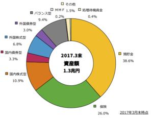 【みんなのねんきん】イデコ100万人突破!2018年5月の改正で変わったこと3選