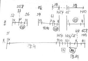 【みんなのねんきん】ん年金アドバイザー3級の技能応用問題1は時系列で図を書くべし