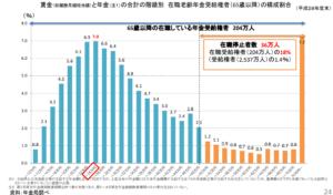 【みんなのねんきん】高在老の影響を受けているのは全受給権者の1%