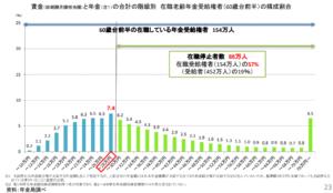 【みんなのねんきん】低在老の影響を受けているのは全受給権者の半数以上