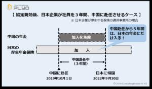 日中社会保障協定発効後、日本企業が社員を3年間、中国に赴任させるケース