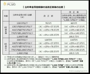 公的年金等控除額の2020年法改正前後の比較