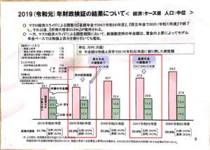【みんなのねんきん】2019年財政検証結果