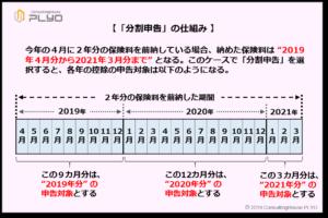 【みんなのねんきん】国民年金保険料の分割申告の仕組み