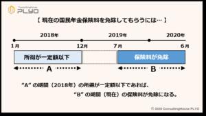 【みんなのねんきん】保険料免除と審査される所得の時期