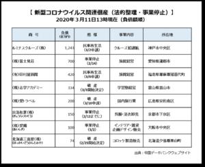 【みんなのねんきん】新型コロナウィルス関連倒産