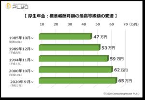 【みんなのねんきん】厚生年金:標準報酬月額の最高等級額の変遷