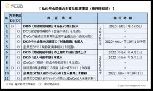 【みんなのねんきん】私的年金関係の主要な2020年改正事項