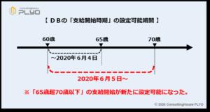 【みんなのねんきん】2020年改正 DBの支給開始時期