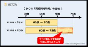 【みんなのねんきん】2020年改正 DCの受給開始時期の比較