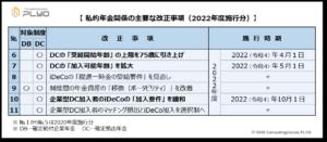 【みんなのねんきん】2020年改正 私的年金関係の主要な改正事項