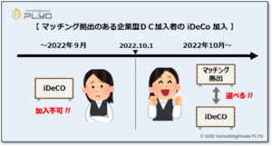 【みんなのねんきん】2020年改正 マッチング拠出のあるのある企業型DC加入者のiDeCo加入