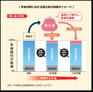 【みんなのねんきん】年金財政における積立金の役割のイメージ