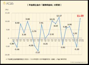 【みんなのねんきん】年金積立金の「運用収益率」の変遷