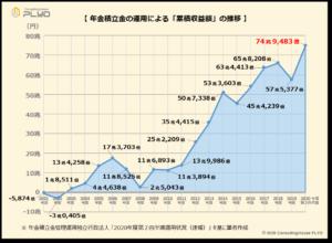 【みんなのねんきん】年金積立金の運用による「累積収益額」の推移