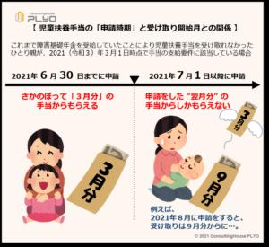 【みんなのねんきん】児童扶養手当の「申請時期」と受け取り開始月との関係