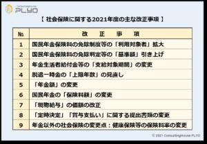 【みんなのねんきん】社会保険に関する2021年度の主な改正事項