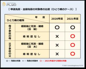 【みんなのねんきん】申請免除・全額免除の対象者の比較(ひとり親のケース)
