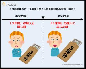 【みんなのねんきん】日本の年金に「5年間」加入した外国籍者の脱退一時金