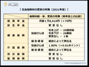 【みんなのねんきん】社会保険料の変更の有無(2021年度)