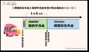 【みんなのねんきん】障害年金と傷病手当金